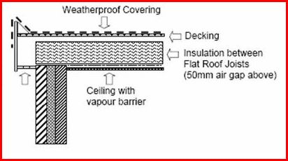 Cold roof diagram, compare to warm roof